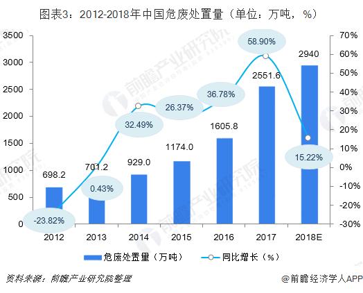 图表3:2012-2018年中国危废处置量(单位:万吨,%)