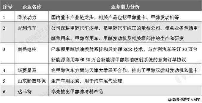 中国现有甲醇汽车相关企业发展潜力分析情况