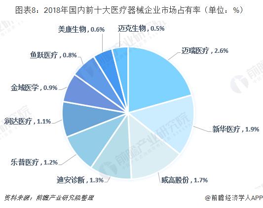 图表8:2018年国内前十大医疗器械企业市场占有率(单位:%)
