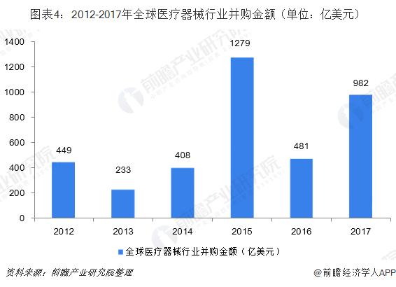 图表4:2012-2017年全球医疗器械行业并购金额(单位:亿美元)