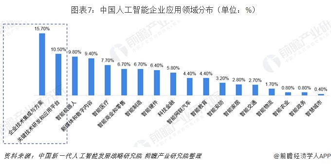图表7:中国人工智能企业应用领域分布(单位:%)