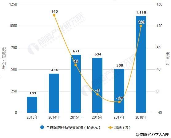 2013-2018年全球金融科技投资金额统计及增长情况