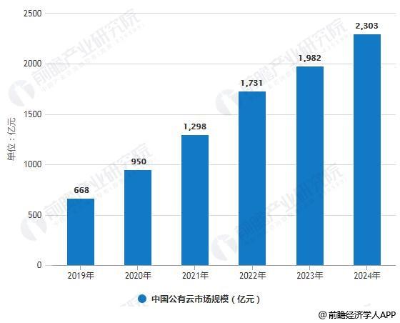2019-2024年中国公有云市场规模预测情况