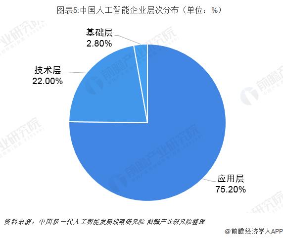 图表5:中国人工智能企业层次分布(单位:%)