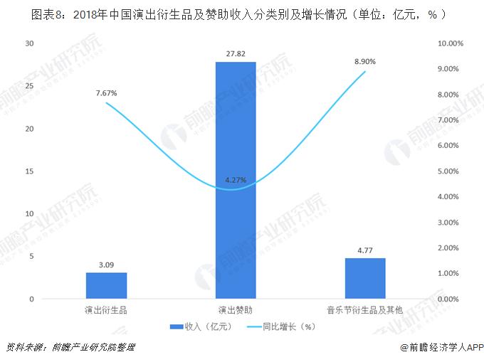图表8:2018年中国演出衍生品及赞助收入分类别及增长情况(单位:亿元,% )