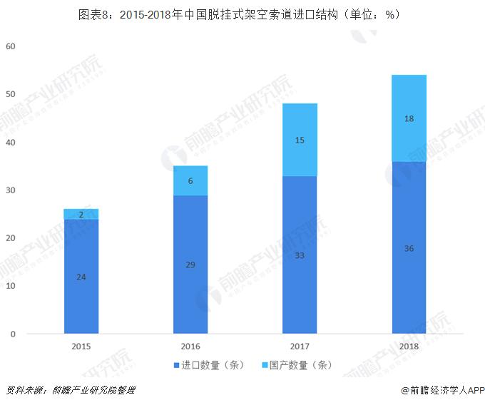 图表8:2015-2018年中国脱挂式架空索道进口结构(单位:%)