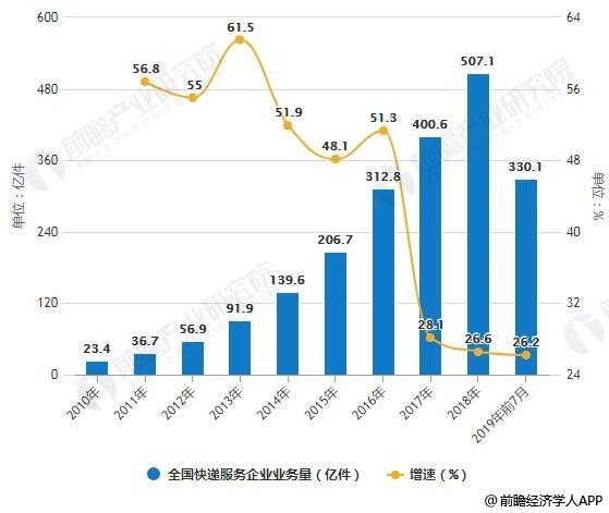 2010-2019年前7月全国快递服务企业业务量统计及增长情况