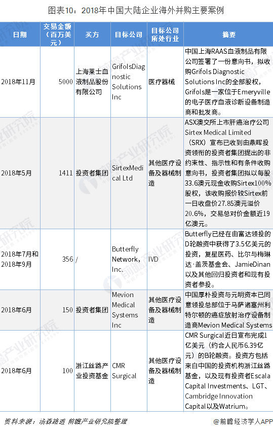 图表10:2018年中国大陆企业海外并购主要案例