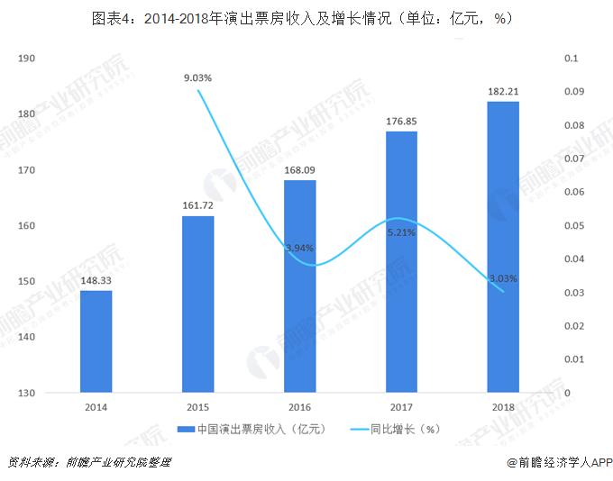 图表4:2014-2018年演出票房收入及增长情况(单位:亿元,%)