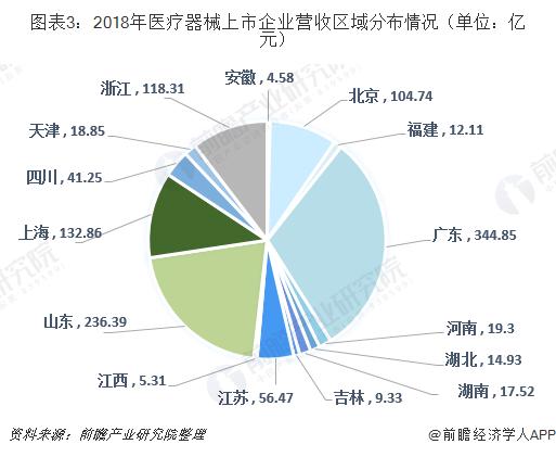 图表3:2018年医疗器械上市企业营收区域分布情况(单位:亿元)