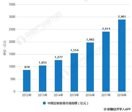 2010-2018年中国定制家具市场规模统计情况