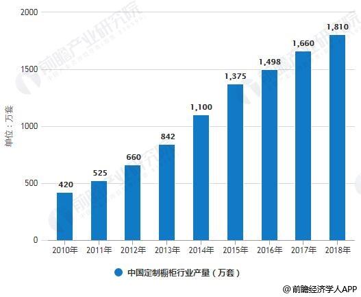 2010-2018年中国定制橱柜行业产销量统计情况