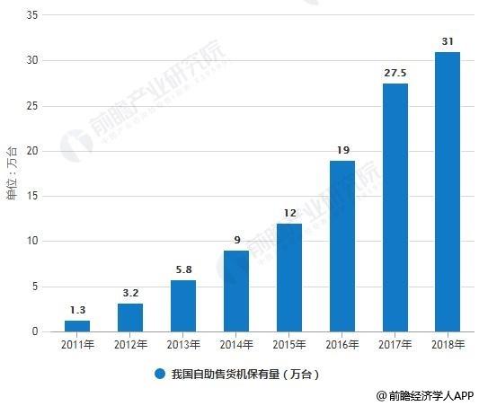 2011-2018年我国自助售货机保有量统计及增长情况