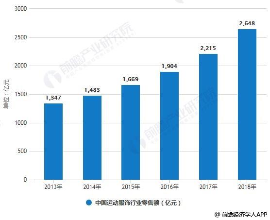 2013-2018年中国运动服饰行业零售额统计情况