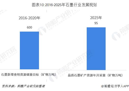 图表10:2016-2025年石墨行业发展规划