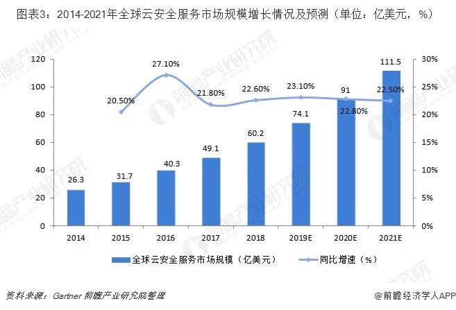 图表3:2014-2021年全球云安全服务市场规模增长情况及预测(单位:亿美元,%)