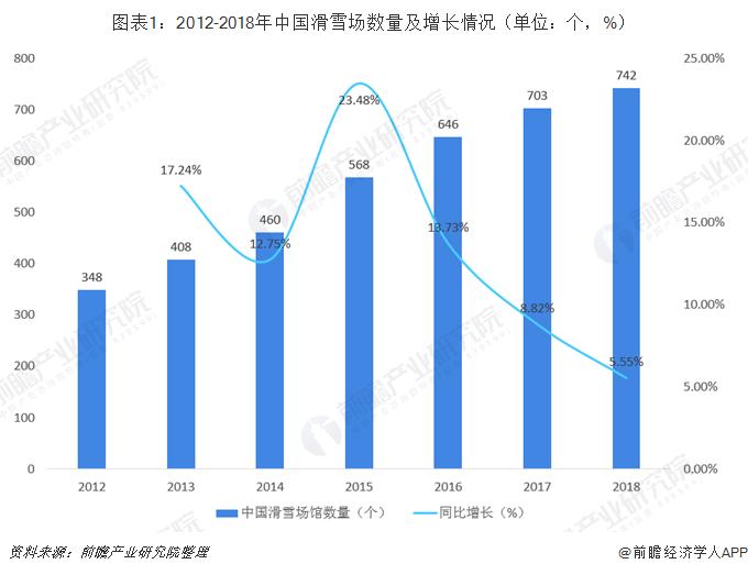 图表1:2012-2018年中国滑雪场数量及增长情况(单位:个,%)