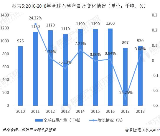 图表5:2010-2018年全球石墨产量及变化情况(单位:千吨,%)