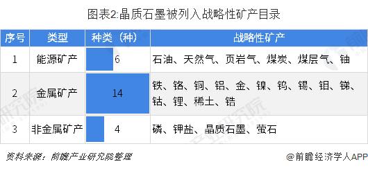 图表2:晶质石墨被列入战略性矿产目录