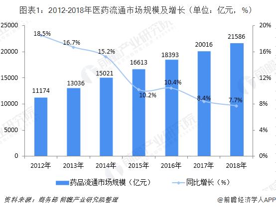 图表1:2012-2018年医药流通市场规模及增长(单位:亿元,%)