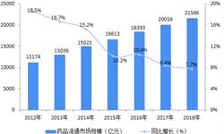 2018年中国医药流通行业发展现状和发展趋势 西药占比超7成,国有企业地位稳固【组图】