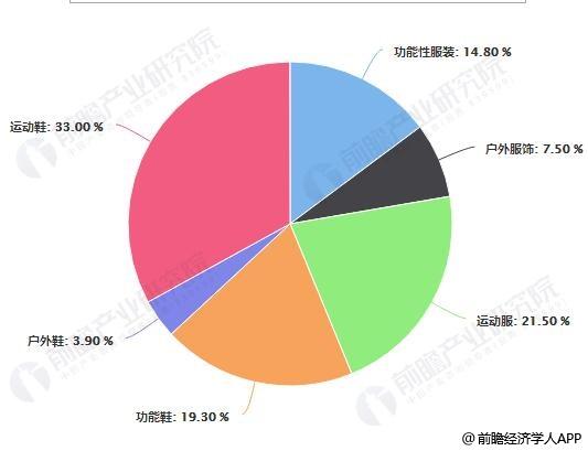 2018年中国运动服饰细分市场零售额占比统计情况