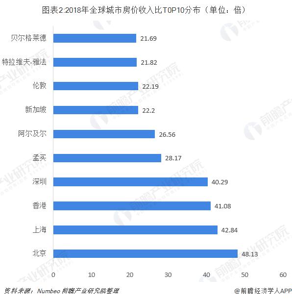图表2:2018年全球城市房价收入比T0P10分布(单位:倍)