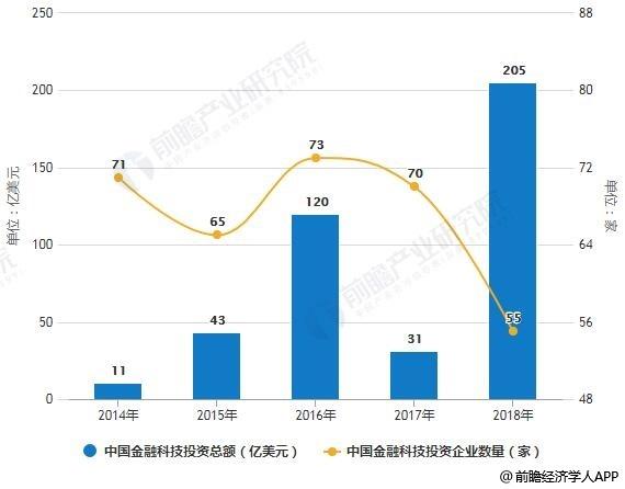 2014-2018年中国金融科技投资总额及投资企业数量统计情况