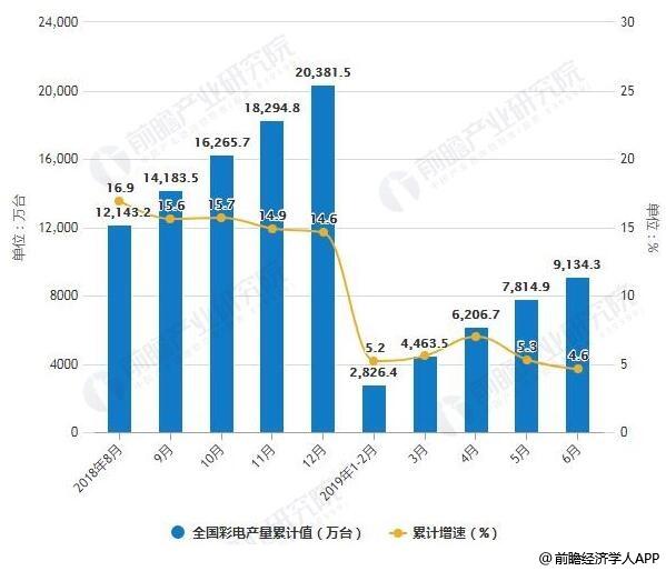 2018-2019年6月全国彩电产量统计及增长情况