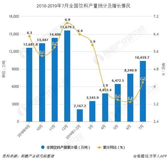 2018-2019年7月全国饮料产量统计及增长情况