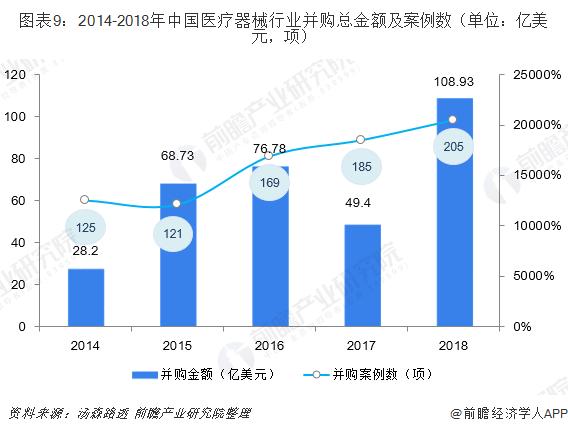 图表9:2014-2018年中国医疗器械行业并购总金额及案例数(单位:亿美元,项)