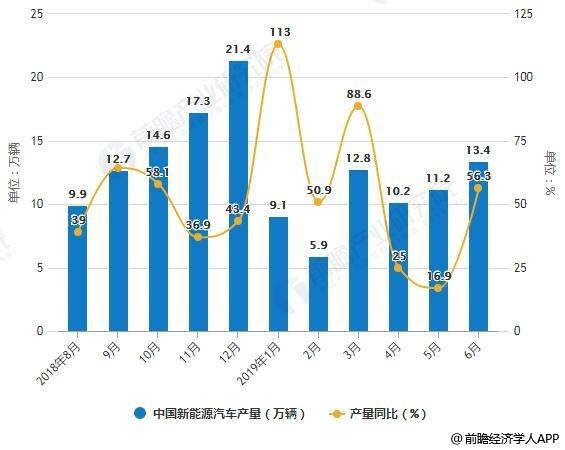 2018-2019年6月中国新能源汽车产销量统计及增长情况