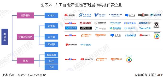 图表2:人工智能产业链基础层构成及代表企业