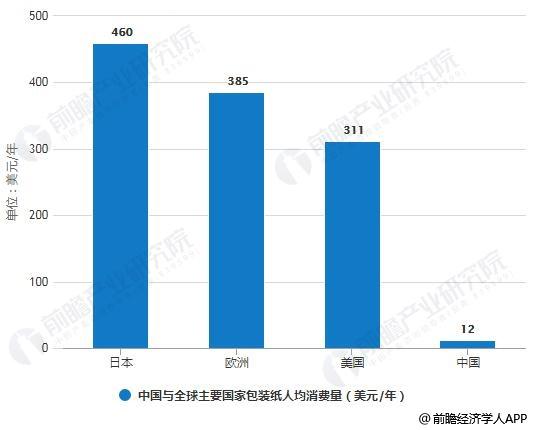 中国与全球主要国家包装纸人均消费量对比情况