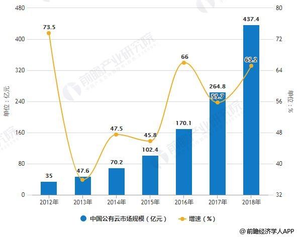 2012-2018年中国公有云市场规模统计及增长情况