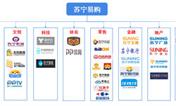 """十张图解读中国全品类全渠道巨头——苏宁易购""""一体两翼""""业务模式的独到之处"""