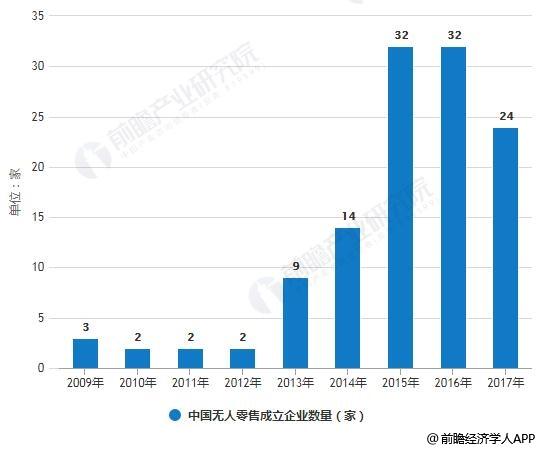 2009-2017年中国无人零售成立企业数量统计情况