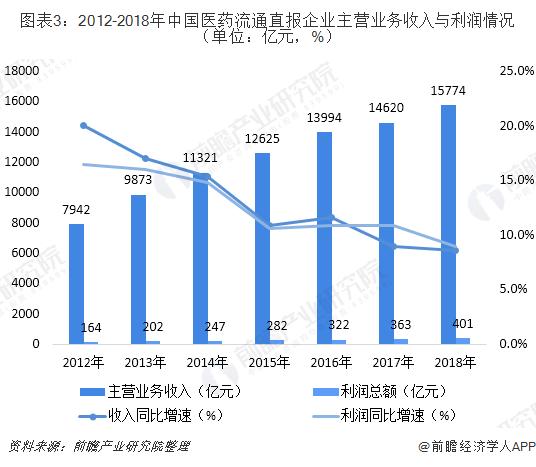 图表3:2012-2018年中国医药流通直报企业主营业务收入与利润情况(单位:亿元,%)
