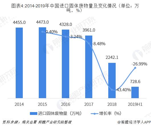 图表4:2014-2019年中国进口固体废物量及变化情况(单位:万吨,%)