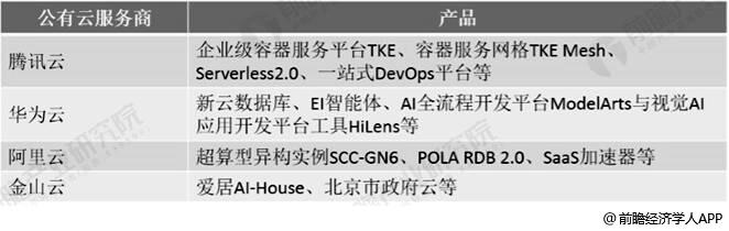 中国主要公有云服务商部分产品一览情况
