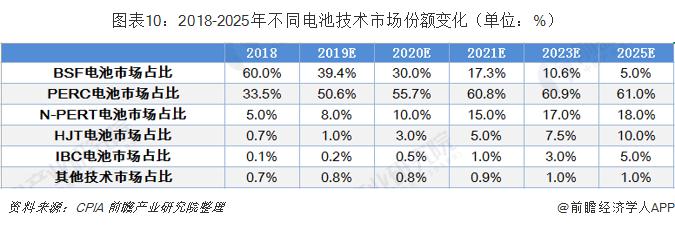 图表10:2018-2025年不同电池技术市场份额变化(单位:%)