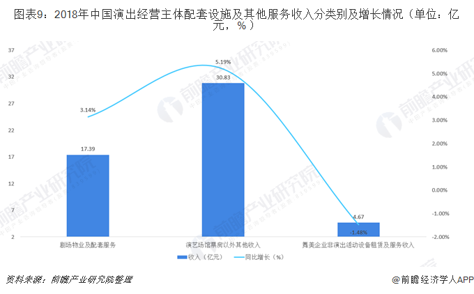图表9:2018年中国演出经营主体配套设施及其他服务收入分类别及增长情况(单位:亿元,% )