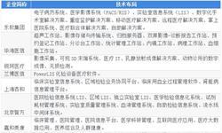 2019年中国医疗信息化行业现状和市场新葡萄京娱乐场手机版,国内多数医院目前还处于CIS建设阶段【组图】
