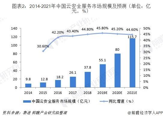 图表2:2014-2021年中国云安全服务市场规模及预测(单位:亿元,%)