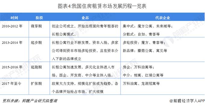 图表4:我国住房租赁市场发展历程一览表