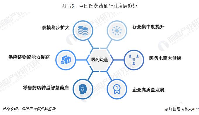 图表5:中国医药流通行业发展趋势