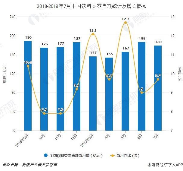2018-2019年7月中国饮料类零售额统计及增长情况