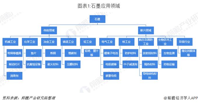 图表1:石墨应用领域