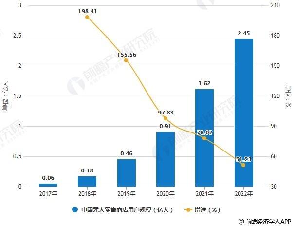 2017-2022年中国无人零售商店交易额、用户规模统计及增长情况预测