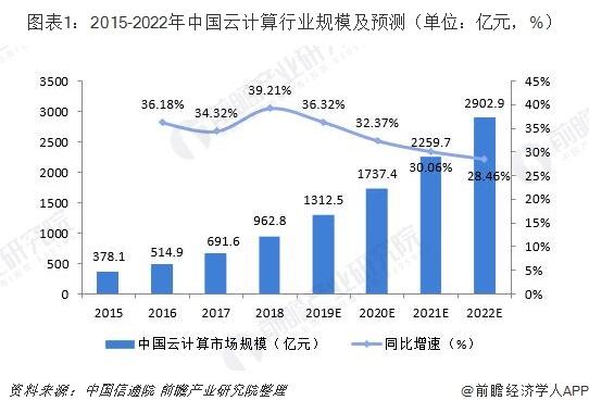 图表1:2015-2022年中国云计算行业规模及预测(单位:亿元,%)